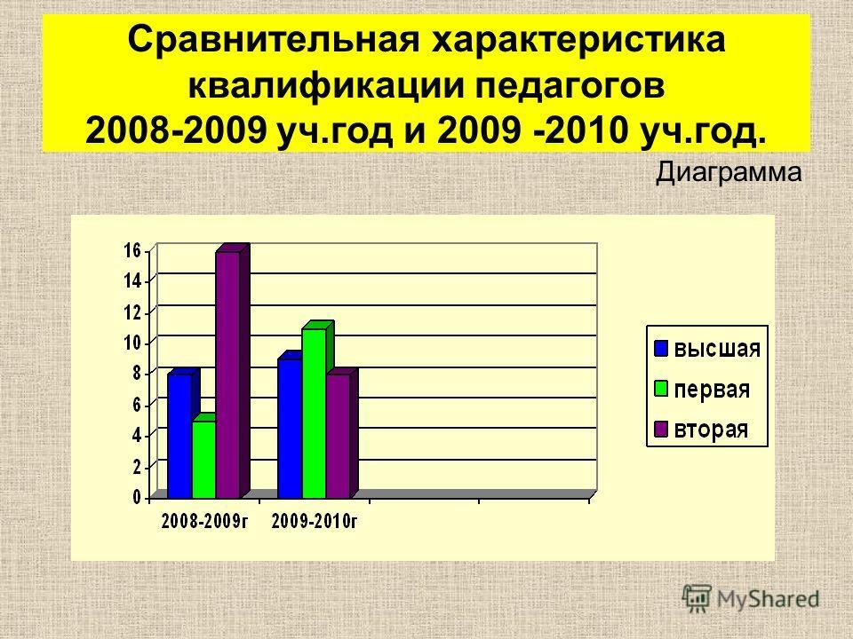 Сравнительная характеристика квалификации педагогов 2008-2009 уч.год и 2009 -2010 уч.год. Диаграмма