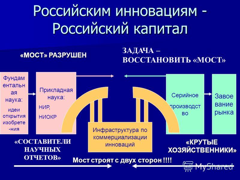 Российским инновациям - Российский капитал Фундам ентальн ая наука: идеи открытия изобрете -ния Прикладная наука: НИР, НИОКР Серийное производст во Завое вание рынка Инфраструктура по коммерциализации инноваций Мост строят с двух сторон !!!! «КРУТЫЕХ