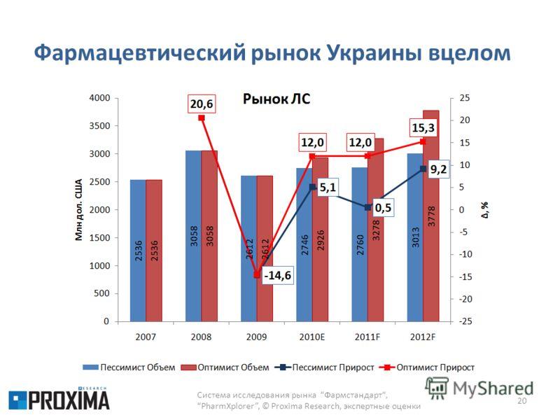 Фармацевтический рынок Украины вцелом Система исследования рынка Фармстандарт,PharmXplorer, © Proxima Research, экспертные оценки 20