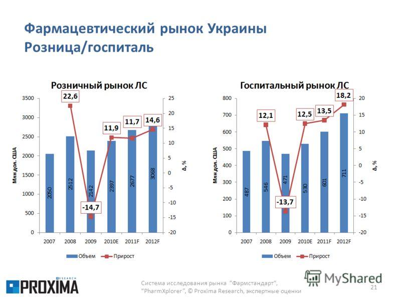Фармацевтический рынок Украины Розница/госпиталь Система исследования рынка Фармстандарт,PharmXplorer, © Proxima Research, экспертные оценки 21