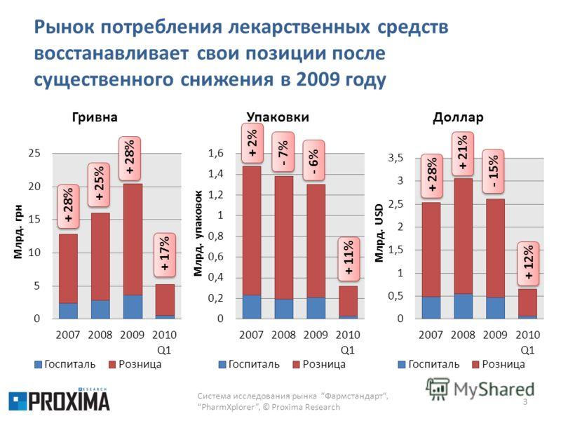 Рынок потребления лекарственных средств восстанавливает свои позиции после существенного снижения в 2009 году Система исследования рынка Фармстандарт,PharmXplorer, © Proxima Research 3 + 28%+ 25%+ 28%+ 17% + 2%- 7% - 6% + 11%+ 28%+ 21%+ 12%- 15%