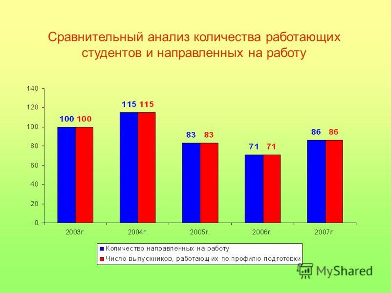 Сравнительный анализ количества работающих студентов и направленных на работу