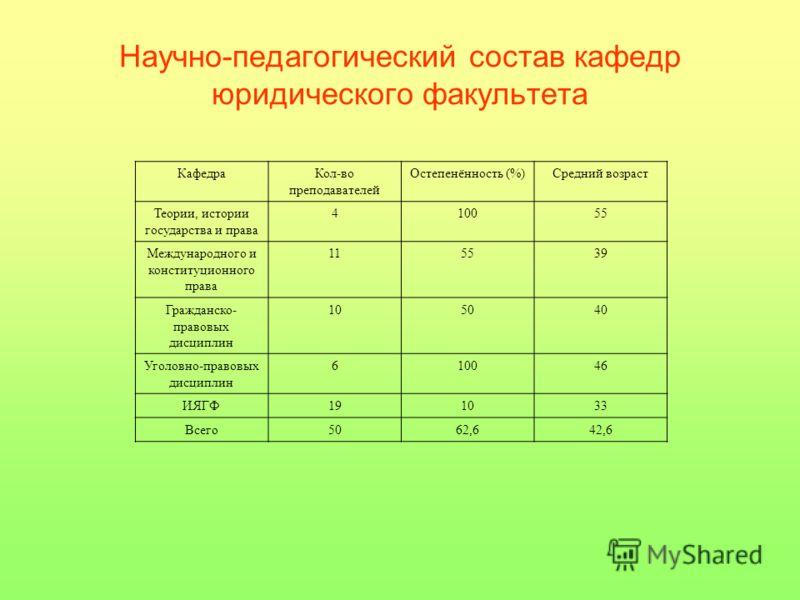 Научно педагогический состав кафедр