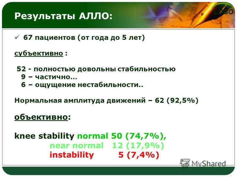 LOGO Результаты АЛЛО: 67 пациентов (от года до 5 лет) субъективно : 52 - полностью довольны стабильностью 9 – частично… 6 – ощущение нестабильности.. Нормальная амплитуда движений – 62 (92,5%) объективно: knee stability normal 50 (74,7%), near normal