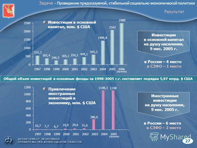(прогноз) 2727 Инвестиции в основной капитал, млн. $ США Привлечение иностранных инвестиций в экономику, млн. $ США Инвестиции в основной капитал на душу населения, 9 мес. 2005 г. Иностранные инвестиции на душу населения, 9 мес. 2005 г. в России – 4