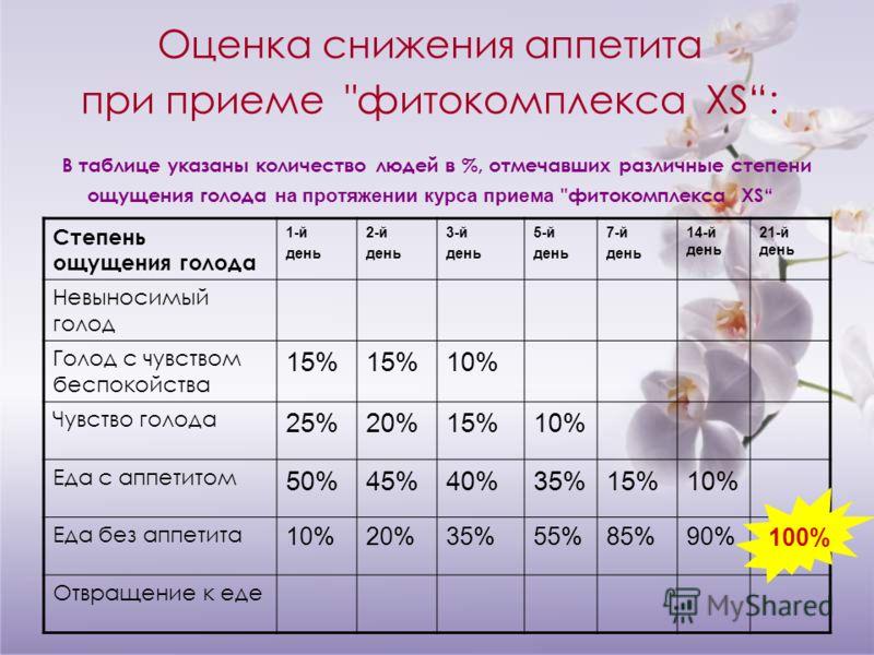 Оценка снижения аппетита при приеме
