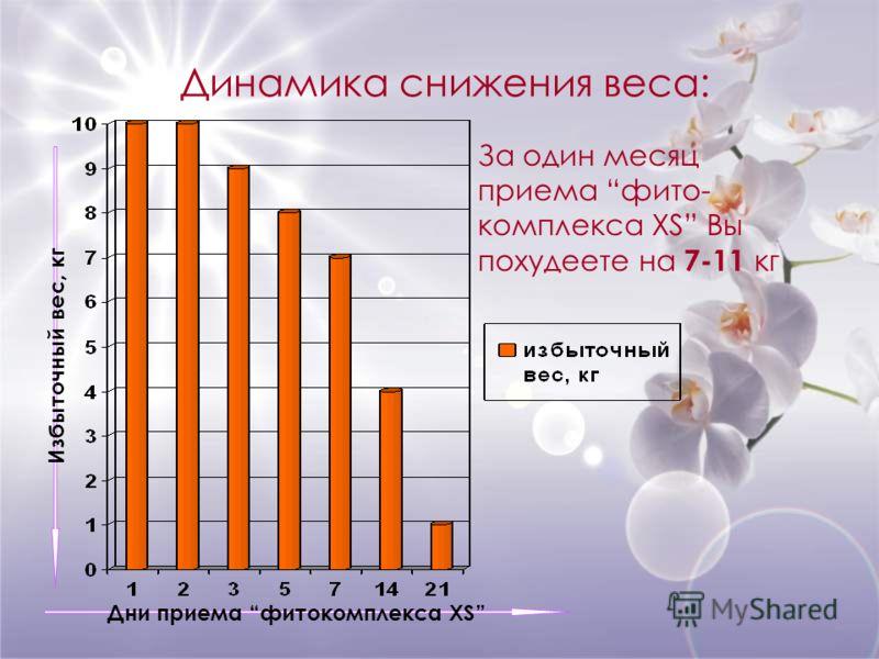 Динамика снижения веса: За один месяц приема фито- комплекса XS Вы похудеете на 7-11 кг Избыточный вес, кг Дни приема фитокомплекса XS