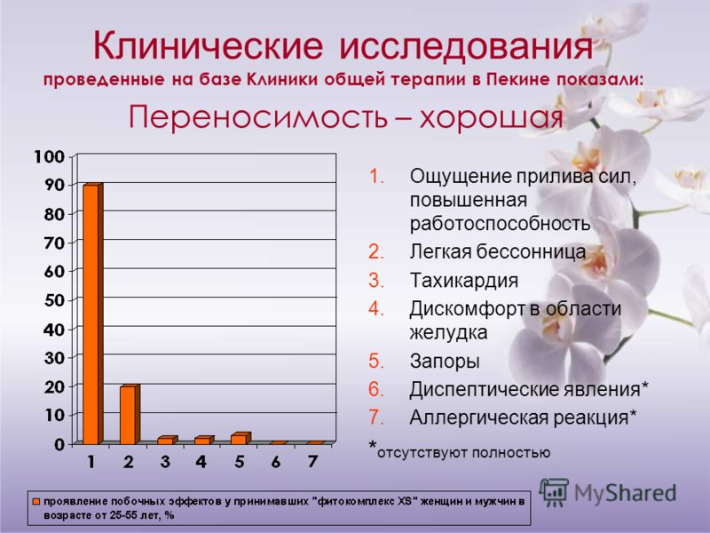 Клинические исследования проведенные на базе Клиники общей терапии в Пекине показали: Переносимость – хорошая 1.Ощущение прилива сил, повышенная работоспособность 2.Легкая бессонница 3.Тахикардия 4.Дискомфорт в области желудка 5.Запоры 6.Диспептическ