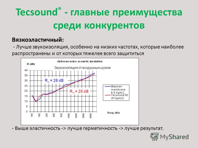 Tecsound ® - главные преимущества среди конкурентов Вязкоэластичный: - Лучше звукоизоляция, особенно на низких частотах, которые наиболее распространены и от которых тяжелее всего защититься - Выше эластичность -> лучше герметичность -> лучше результ