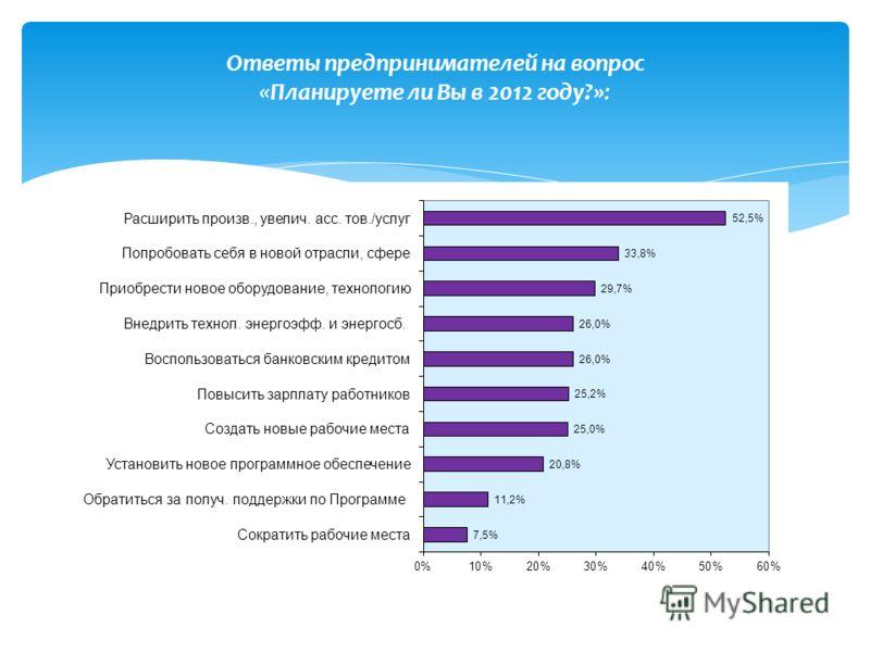 Ответы предпринимателей на вопрос «Планируете ли Вы в 2012 году?»:
