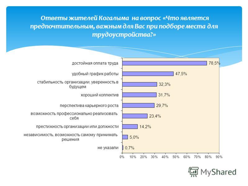 Ответы жителей Когалыма на вопрос «Что является предпочтительным, важным для Вас при подборе места для трудоустройства?»
