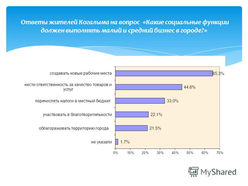 Ответы жителей Когалыма на вопрос «Какие социальные функции должен выполнять малый и средний бизнес в городе?»