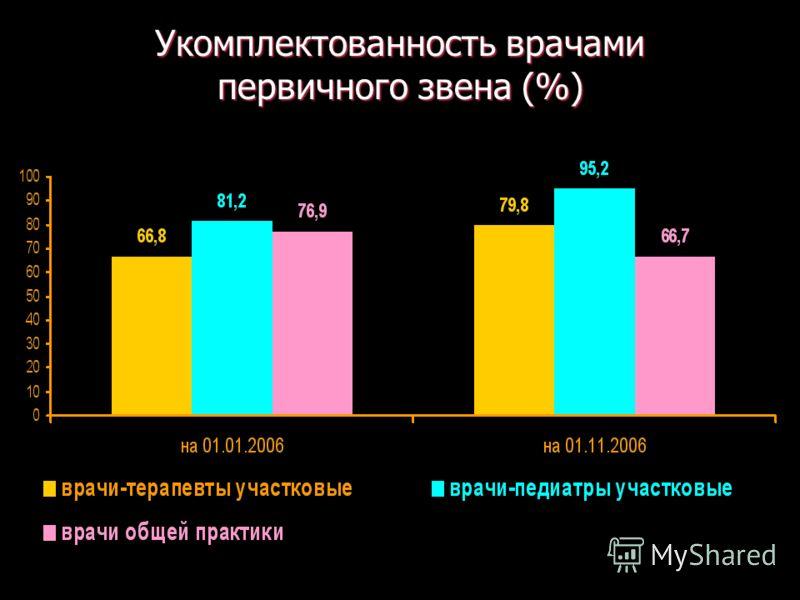 Укомплектованность врачами первичного звена (%)
