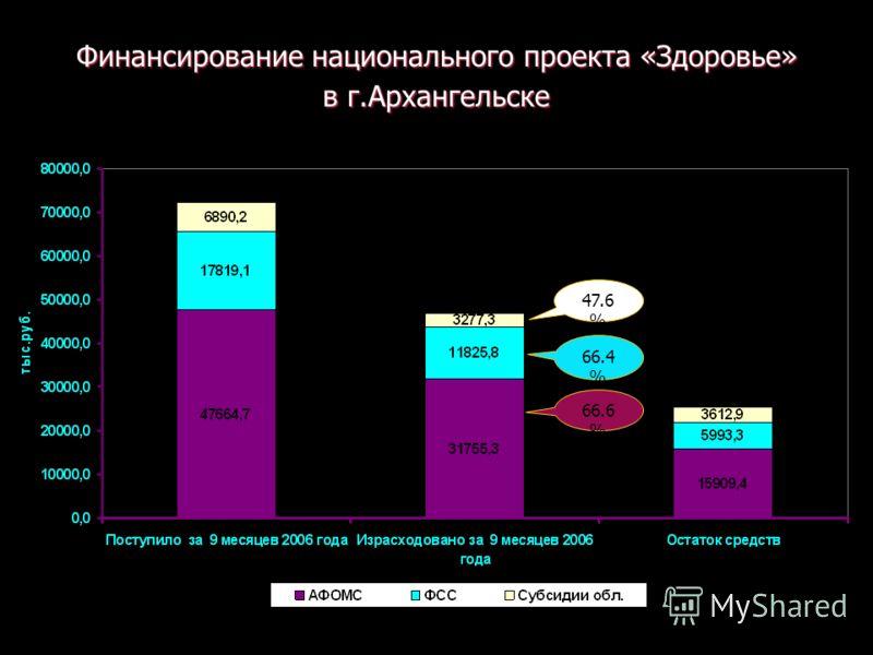 Финансирование национального проекта «Здоровье» в г.Архангельске 66.6 % 66.4 % 47.6 %