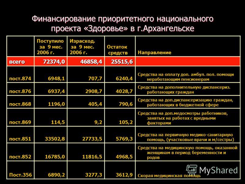 Финансирование приоритетного национального проекта «Здоровье» в г.Архангельске Поступило за 9 мес. 2006 г. Израсход. за 9 мес. 2006 г. Остаток средствНаправление всего72374,046858,425515,6 пост.8746948,1707,76240,4 Средства на оплату доп. амбул. пол.