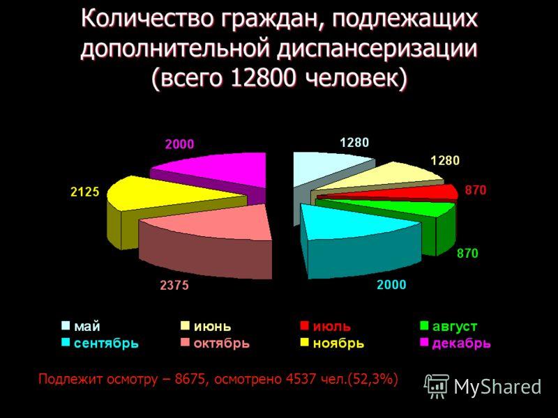 Количество граждан, подлежащих дополнительной диспансеризации (всего 12800 человек) Подлежит осмотру – 8675, осмотрено 4537 чел.(52,3%)