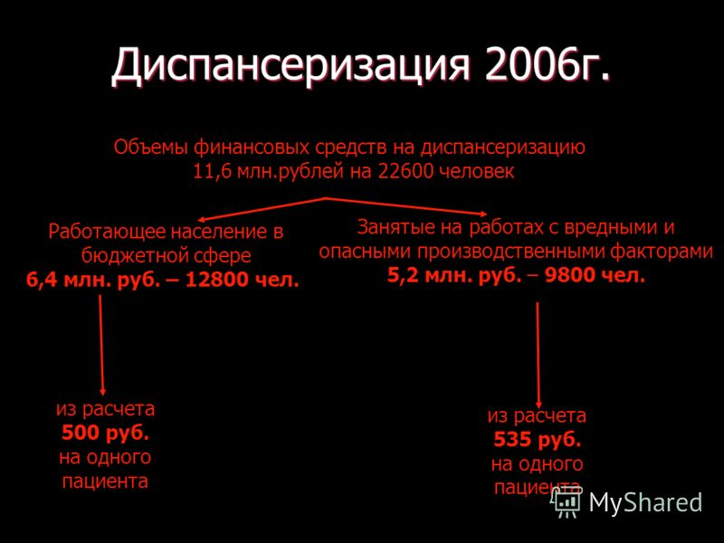 Работающее население в бюджетной сфере 6,4 млн. руб. – 12800 чел. Занятые на работах с вредными и опасными производственными факторами 5,2 млн. руб. – 9800 чел. из расчета 535 руб. на одного пациента Объемы финансовых средств на диспансеризацию 11,6