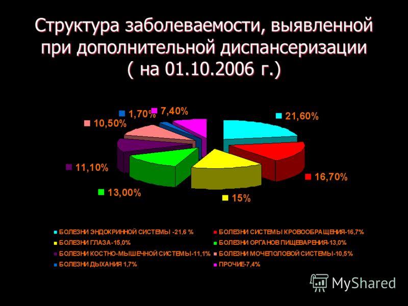 Структура заболеваемости, выявленной при дополнительной диспансеризации ( на 01.10.2006 г.)