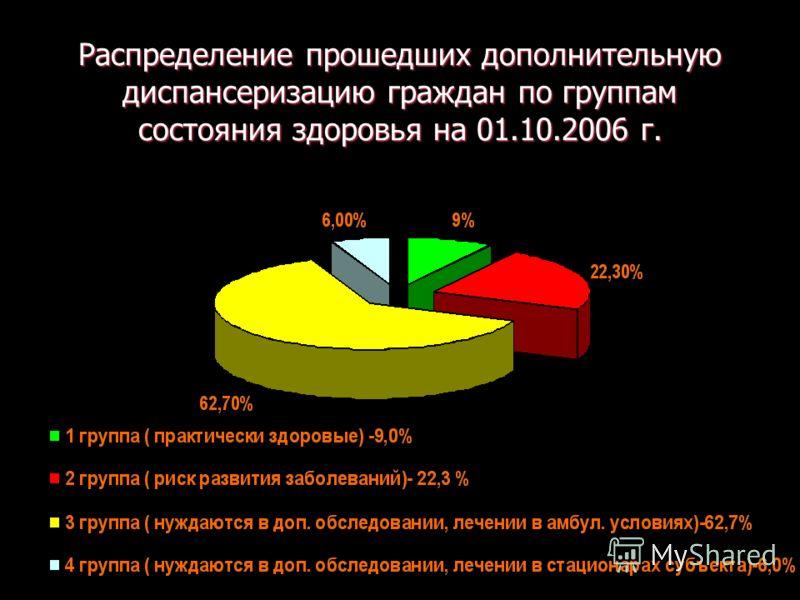 Распределение прошедших дополнительную диспансеризацию граждан по группам состояния здоровья на 01.10.2006 г.