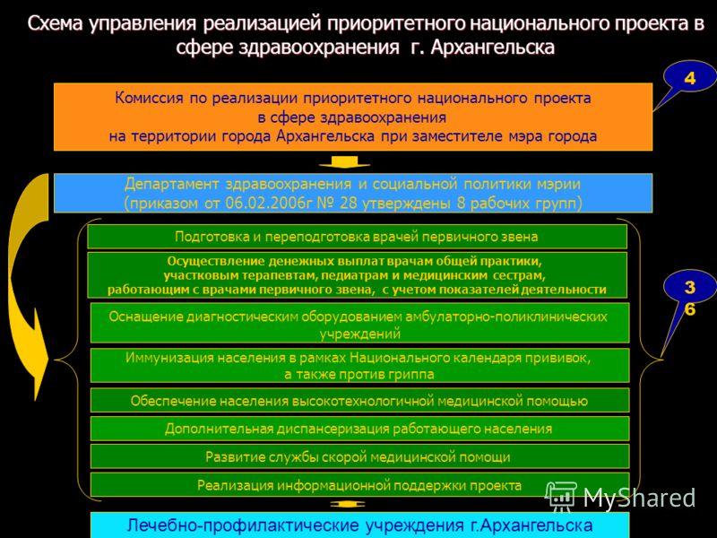 Схема управления реализацией приоритетного национального проекта в сфере здравоохранения г. Архангельска Подготовка и переподготовка врачей первичного звена Комиссия по реализации приоритетного национального проекта в сфере здравоохранения на террито