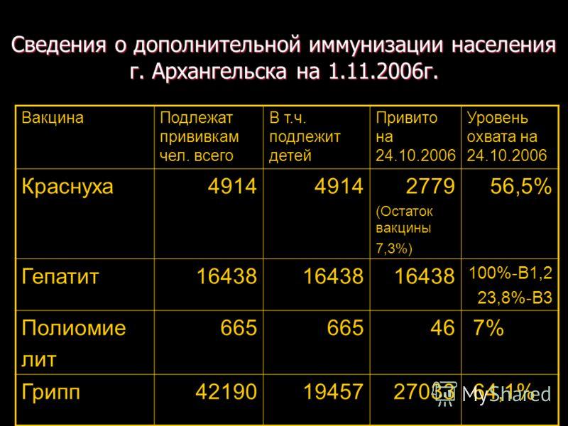 Сведения о дополнительной иммунизации населения г. Архангельска на 1.11.2006г. ВакцинаПодлежат прививкам чел. всего В т.ч. подлежит детей Привито на 24.10.2006 Уровень охвата на 24.10.2006 Краснуха4914 2779 (Остаток вакцины 7,3%) 56,5% Гепатит16438 1