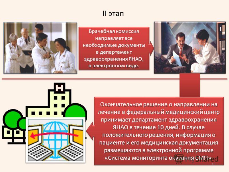 II этап Врачебная комиссия направляет все необходимые документы в департамент здравоохранения ЯНАО, в электронном виде. Врачебная комиссия направляет все необходимые документы в департамент здравоохранения ЯНАО, в электронном виде. Окончательное реше