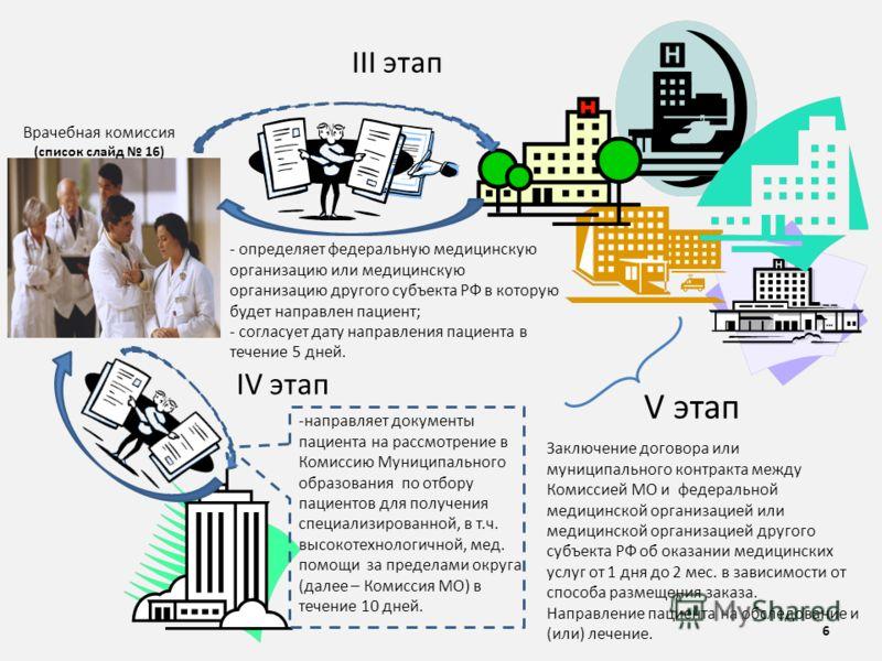 III этап V этап - определяет федеральную медицинскую организацию или медицинскую организацию другого субъекта РФ в которую будет направлен пациент; - согласует дату направления пациента в течение 5 дней. -направляет документы пациента на рассмотрение