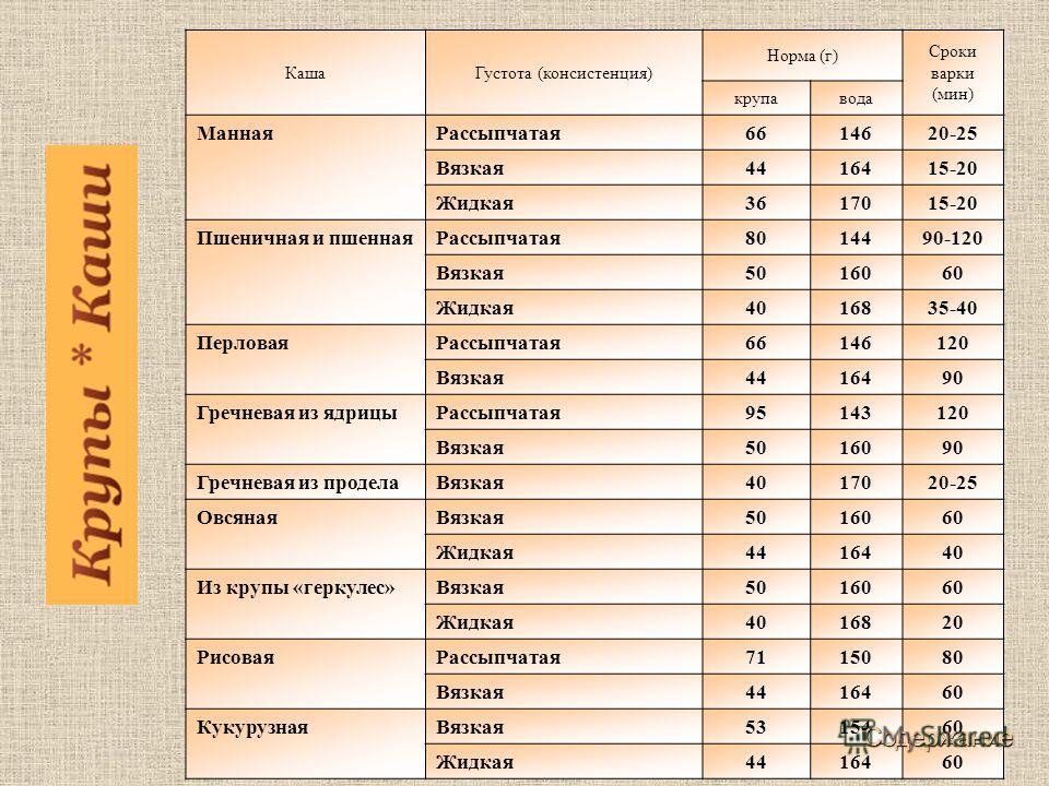 КашаГустота (консистенция) Норма (г) Сроки варки (мин) крупавода МаннаяРассыпчатая6614620-25 Вязкая4416415-20 Жидкая3617015-20 Пшеничная и пшеннаяРассыпчатая8014490-120 Вязкая5016060 Жидкая4016835-40 ПерловаяРассыпчатая66146120 Вязкая4416490 Гречнева