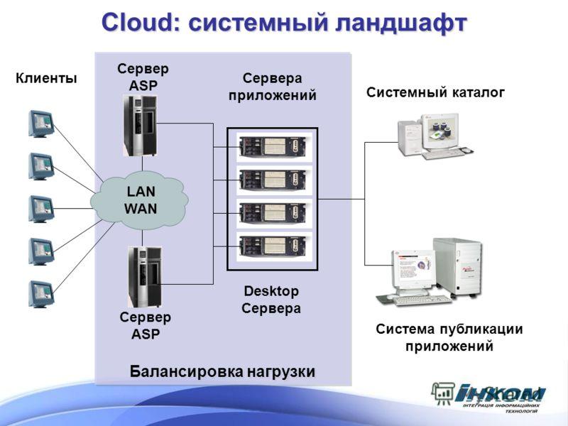 Балансировка нагрузки Cloud: системный ландшафт Клиенты LAN WAN Сервер ASP Сервера приложений Система публикации приложений Системный каталог Сервер ASP Desktop Сервера