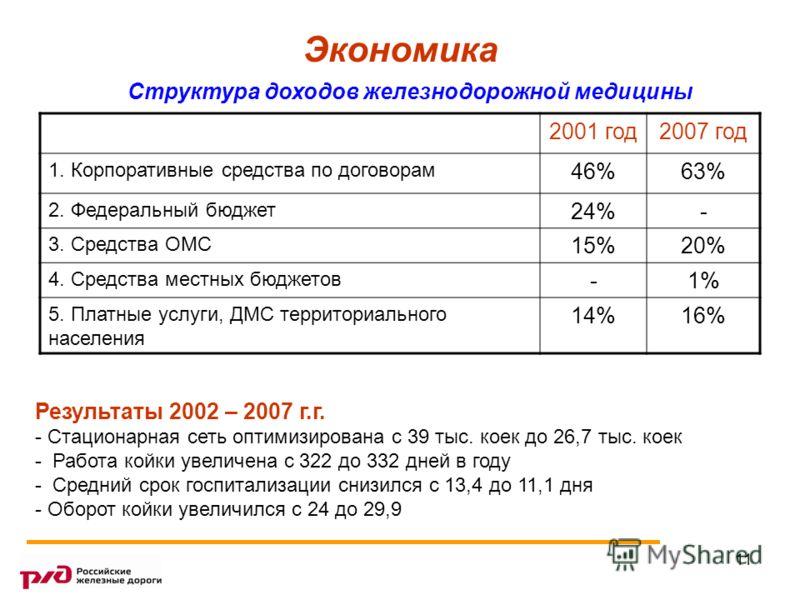 11 Экономика Результаты 2002 – 2007 г.г. - Стационарная сеть оптимизирована с 39 тыс. коек до 26,7 тыс. коек - Работа койки увеличена с 322 до 332 дней в году - Средний срок госпитализации снизился с 13,4 до 11,1 дня - Оборот койки увеличился с 24 до