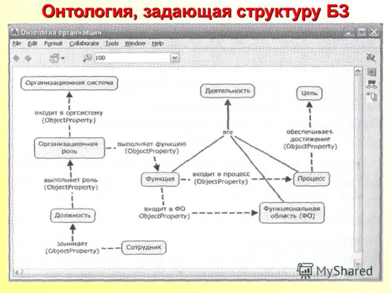Онтология, задающая структуру БЗ