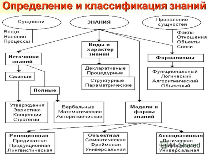 Определение и классификация знаний