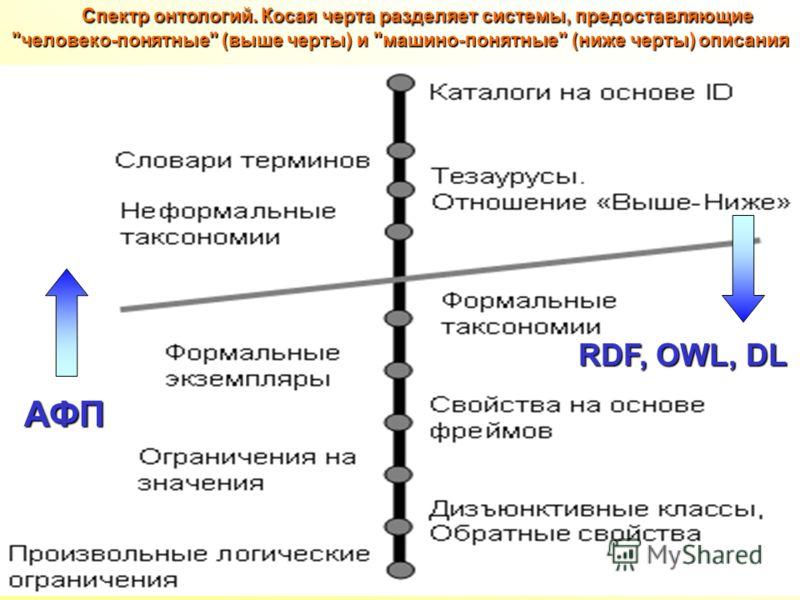 Спектр онтологий. Косая черта разделяет системы, предоставляющие