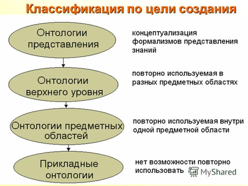Классификация по цели создания