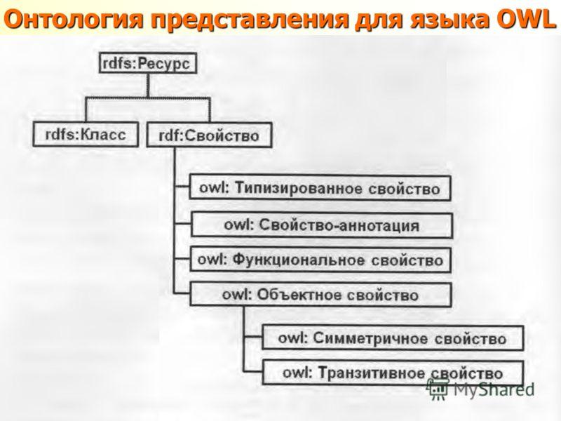 Онтология представления для языка ОWL