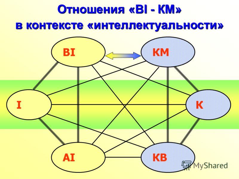 Отношения «ВІ - КМ» в контексте «интеллектуальности» BI I КМ К КBКBAI
