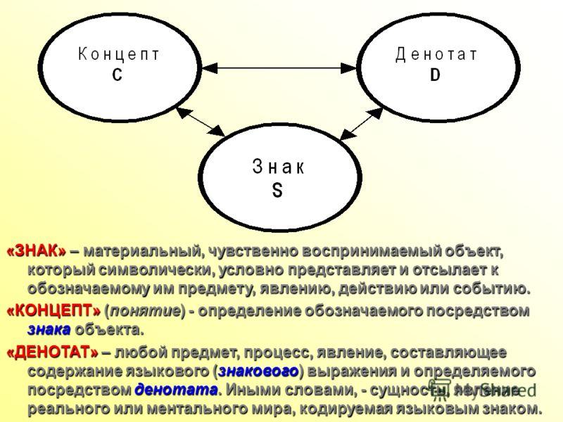 «ЗНАК» – материальный, чувственно воспринимаемый объект, который символически, условно представляет и отсылает к обозначаемому им предмету, явлению, действию или событию. «КОНЦЕПТ» (понятие) - определение обозначаемого посредством знака объекта. «ДЕН