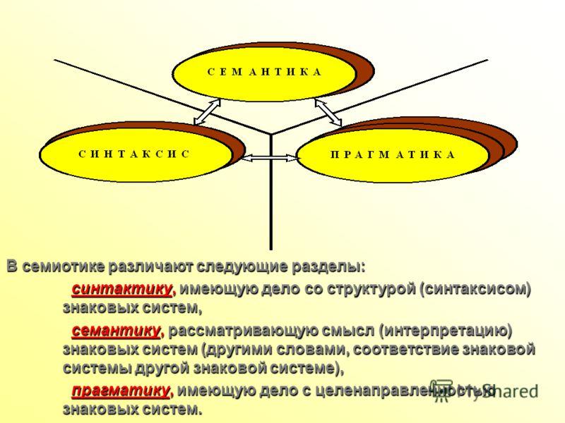 В семиотике различают следующие разделы: синтактику, имеющую дело со структурой (синтаксисом) знаковых систем, синтактику, имеющую дело со структурой (синтаксисом) знаковых систем, семантику, рассматривающую смысл (интерпретацию) знаковых систем (дру
