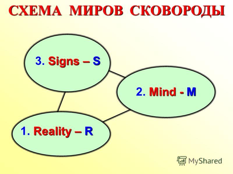 СХЕМА МИРОВ СКОВОРОДЫ Reality – R 1. Reality – R Mind - М 2. Mind - М Signs – S 3. Signs – S