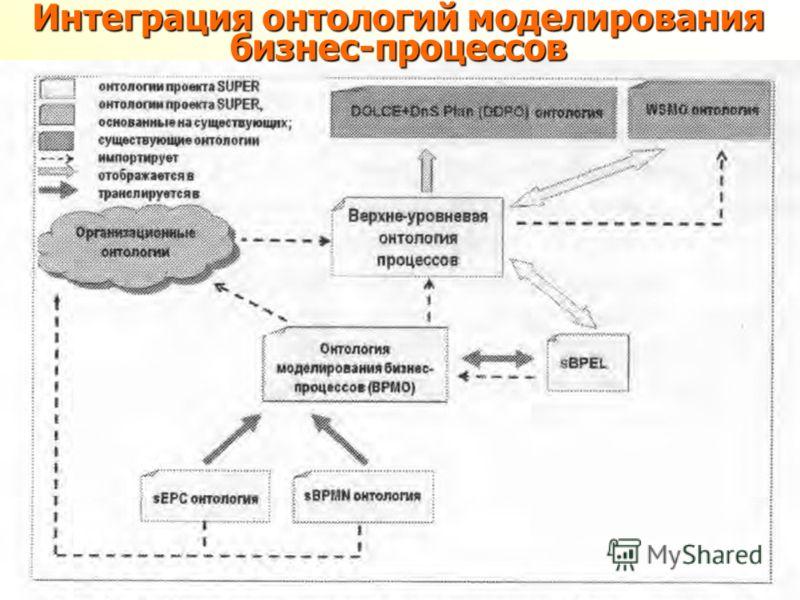 Интеграция онтологий моделирования бизнес-процессов