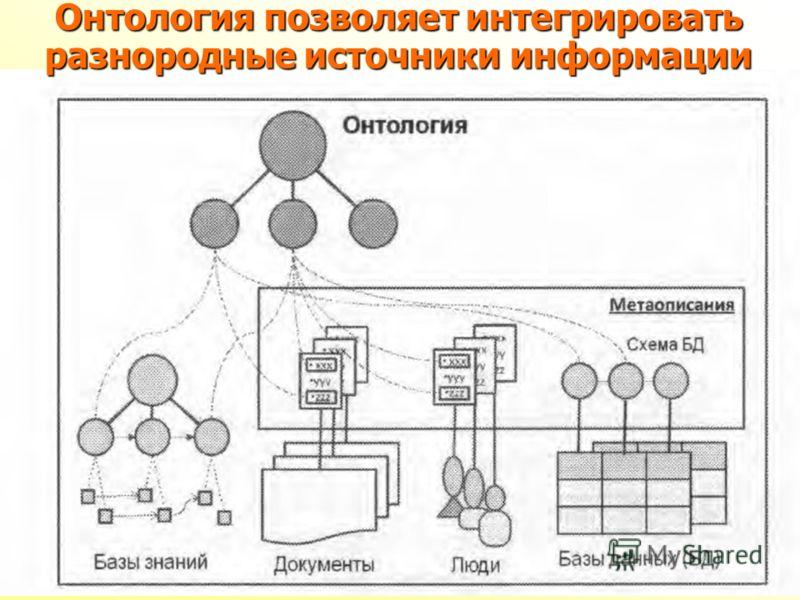 Онтология позволяет интегрировать разнородные источники информации