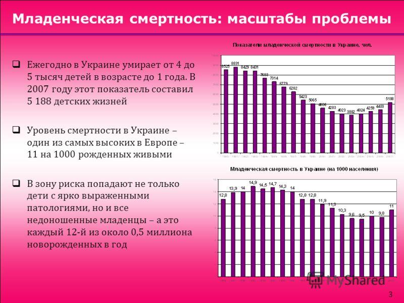 3 Младенческая смертность: масштабы проблемы Ежегодно в Украине умирает от 4 до 5 тысяч детей в возрасте до 1 года. В 2007 году этот показатель составил 5 188 детских жизней Уровень смертности в Украине – один из самых высоких в Европе – 11 на 1000 р