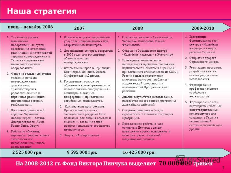7 Наша стратегия июнь – декабрь 2006 20072008 1.Улучшение уровня выживания новорожденных путем обеспечения отделений реанимации и интенсивной терапии новорожденных в Украине современным неонатологическим оборудованием 2.Фокус на отдельных этапах оказ