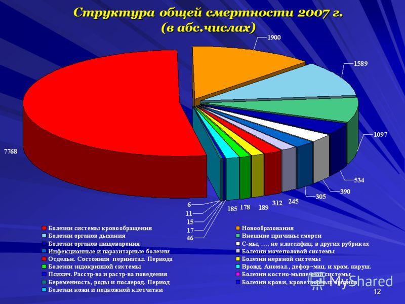 12 Структура общей смертности 2007 г. (в абс.числах)