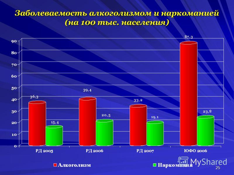 25 Заболеваемость алкоголизмом и наркоманией (на 100 тыс. населения)