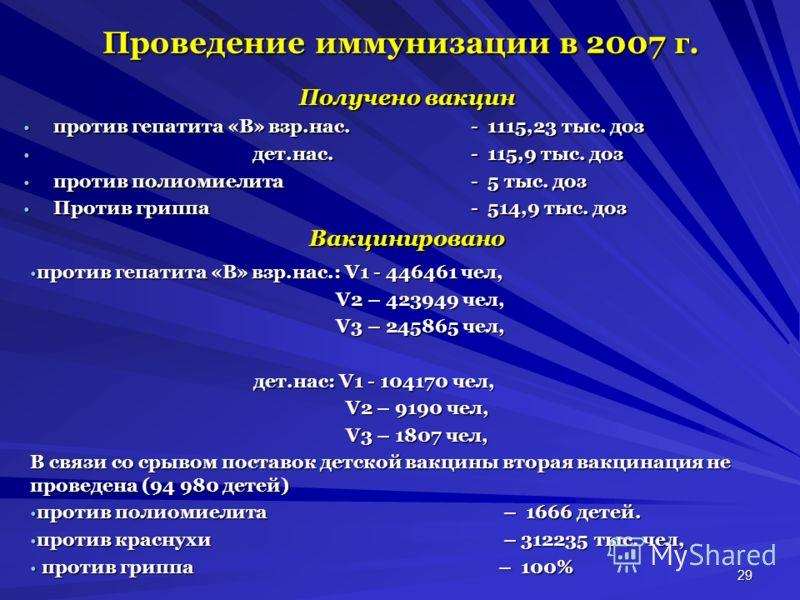 29 Проведение иммунизации в 2007 г. Получено вакцин против гепатита «В» взр.нас.- 1115,23 тыс. доз против гепатита «В» взр.нас.- 1115,23 тыс. доз дет.нас. - 115,9 тыс. доз дет.нас. - 115,9 тыс. доз против полиомиелита- 5 тыс. доз против полиомиелита-