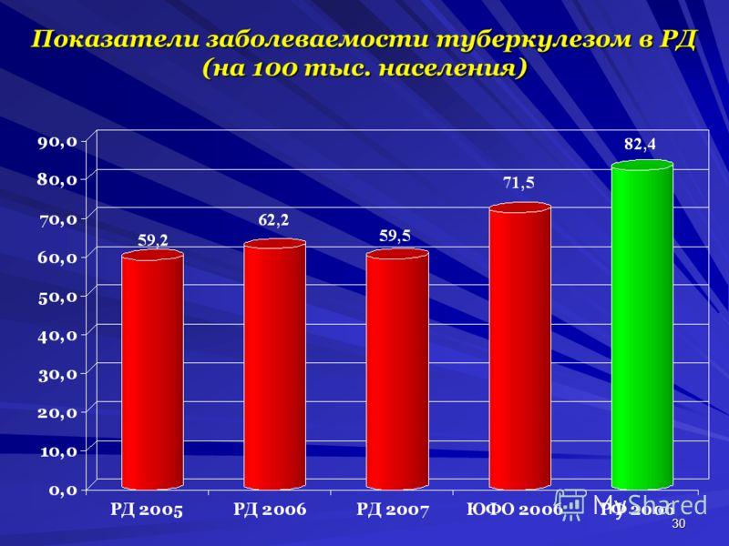 30 Показатели заболеваемости туберкулезом в РД (на 100 тыс. населения)