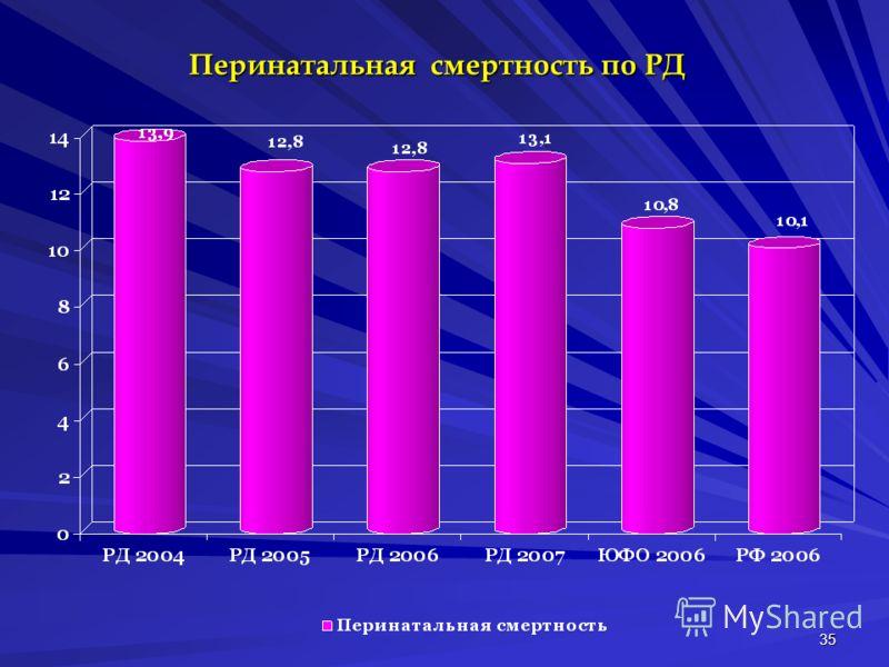35 Перинатальная смертность по РД