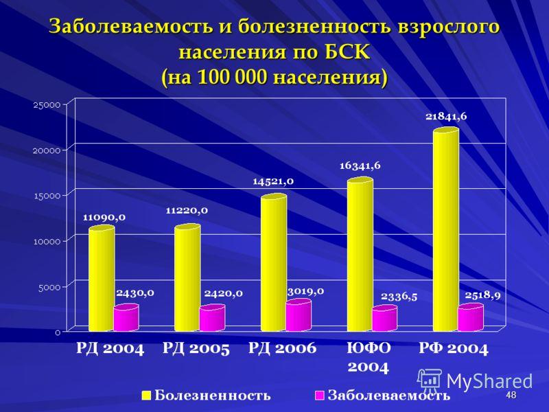 48 Заболеваемость и болезненность взрослого населения по БСК (на 100 000 населения)