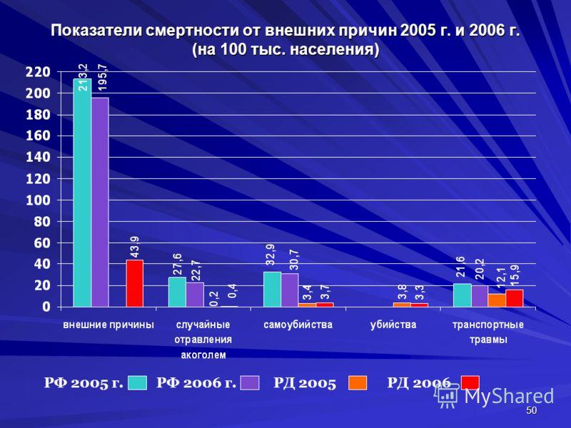 50 Показатели смертности от внешних причин 2005 г. и 2006 г. (на 100 тыс. населения) РФ 2005 г. РФ 2006 г. РД 2005 РД 2006